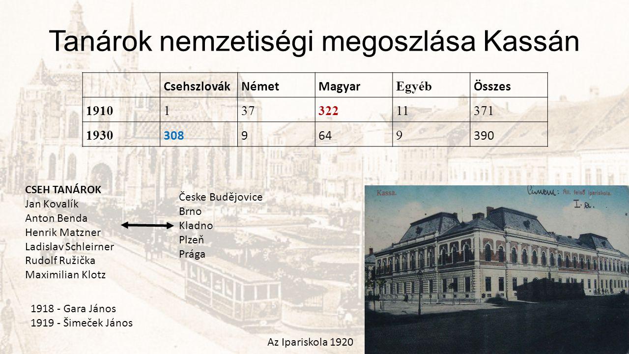 Tanárok nemzetiségi megoszlása Kassán CsehszlovákNémetMagyar Egyéb Összes 191013732211371 1930 308964 9 390 CSEH TANÁROK Jan Kovalík Anton Benda Henri