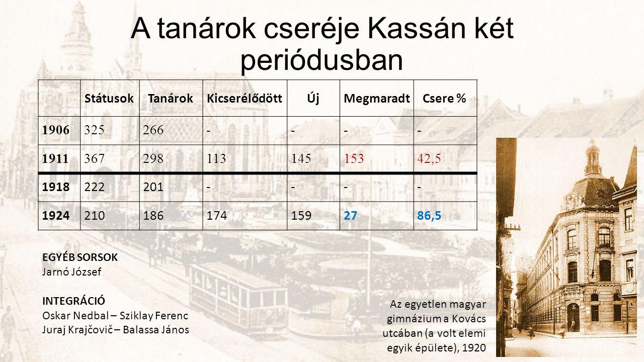 A tanárok cseréje Kassán két periódusban StátusokTanárokKicserélődöttÚjMegmaradtCsere % 1906325266---- 191136729811314515342,5 1918222201---- 19242101