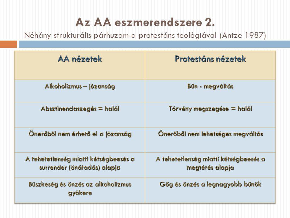Az AA eszmerendszere 2. Néhány strukturális párhuzam a protestáns teológiával (Antze 1987)