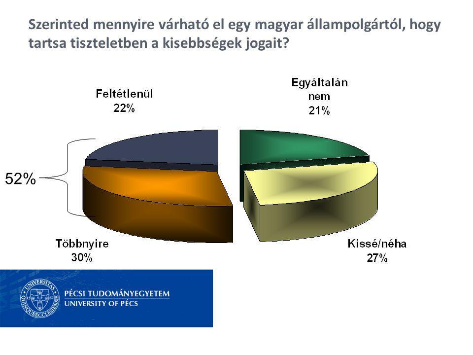 Szerinted mennyire várható el egy magyar állampolgártól, hogy tartsa tiszteletben a kisebbségek jogait? 52%