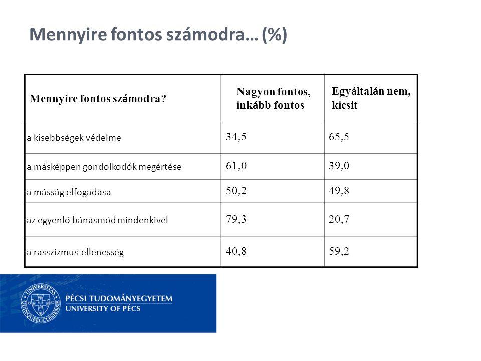 Mennyire fontos számodra… (%) Mennyire fontos sz á modra? Nagyon fontos, ink á bb fontos Egy á ltal á n nem, kicsit a kisebbségek védelme 34,565,5 a m