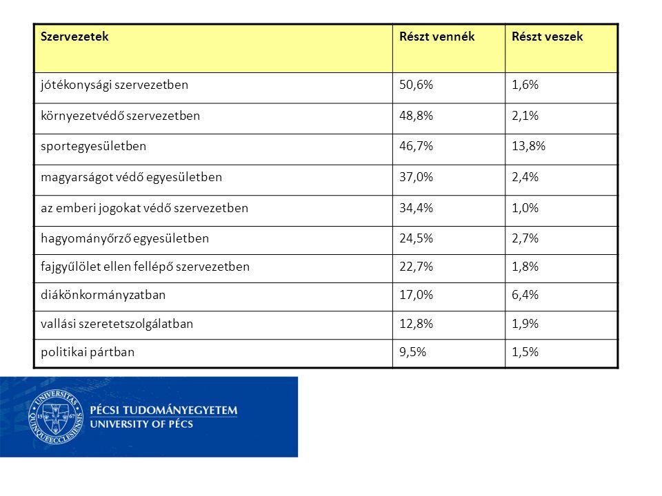 SzervezetekRészt vennékRészt veszek jótékonysági szervezetben50,6%1,6% környezetvédő szervezetben48,8%2,1% sportegyesületben46,7%13,8% magyarságot véd