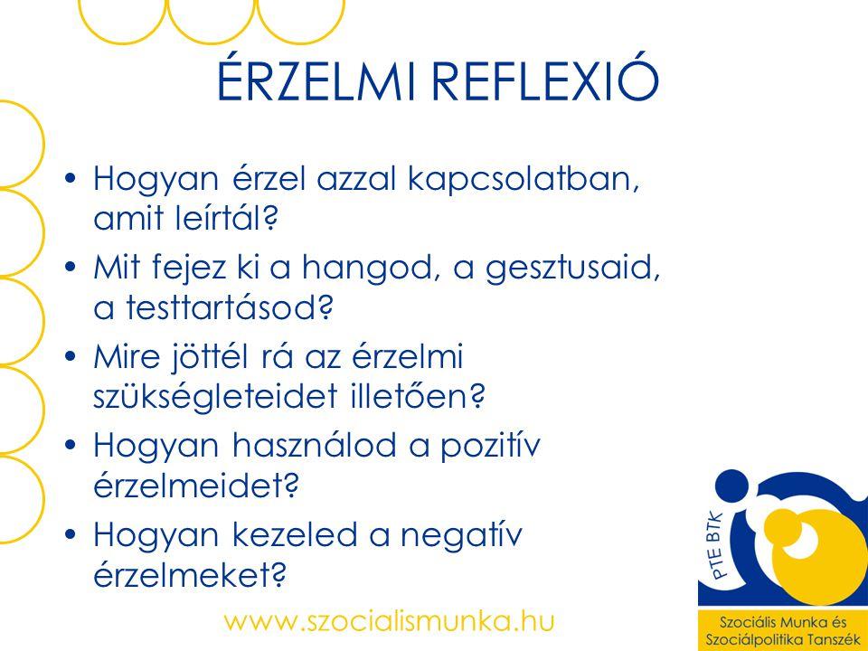 Empowerment – coping Collective - individual www.szocialismunka.hu