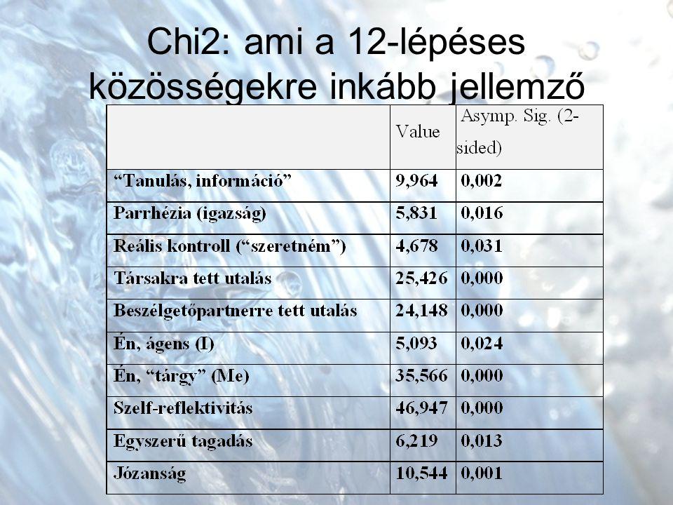 Chi2: ami a 12-lépéses közösségekre inkább jellemző