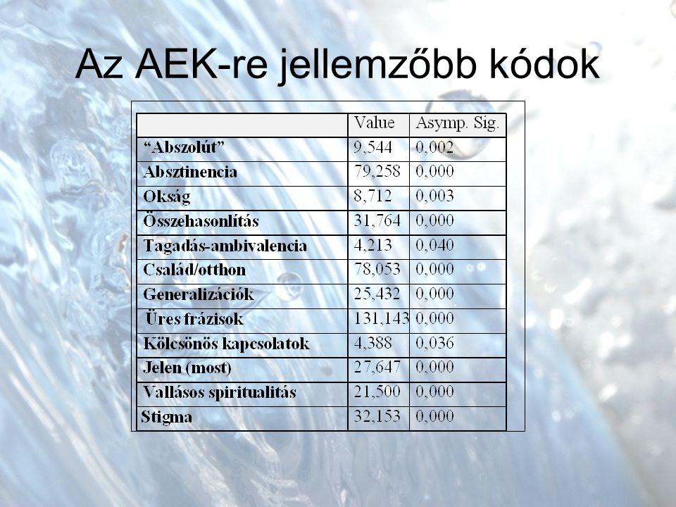 Az AEK-re jellemzőbb kódok