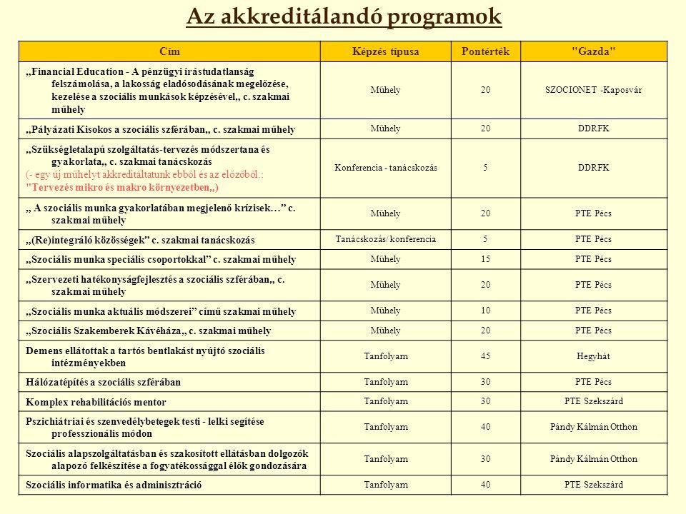 Az akkreditálandó programok CímKépzés típusaPontérték