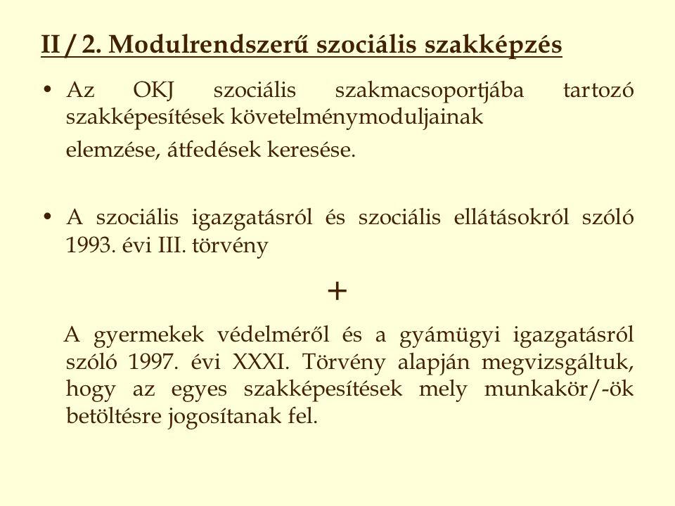 II / 2. Modulrendszerű szociális szakképzés Az OKJ szociális szakmacsoportjába tartozó szakképesítések követelménymoduljainak elemzése, átfedések kere