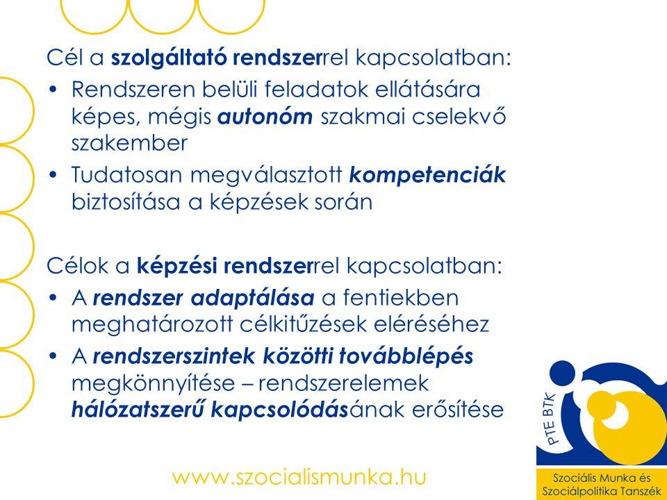 www.szocialismunka.hu Cél a szolgáltató rendszer rel kapcsolatban: Rendszeren belüli feladatok ellátására képes, mégis autonóm szakmai cselekvő szakember Tudatosan megválasztott kompetenciák biztosítása a képzések során Célok a képzési rendszer rel kapcsolatban: A rendszer adaptálása a fentiekben meghatározott célkitűzések eléréséhez A rendszerszintek közötti továbblépés megkönnyítése – rendszerelemek hálózatszerű kapcsolódás ának erősítése