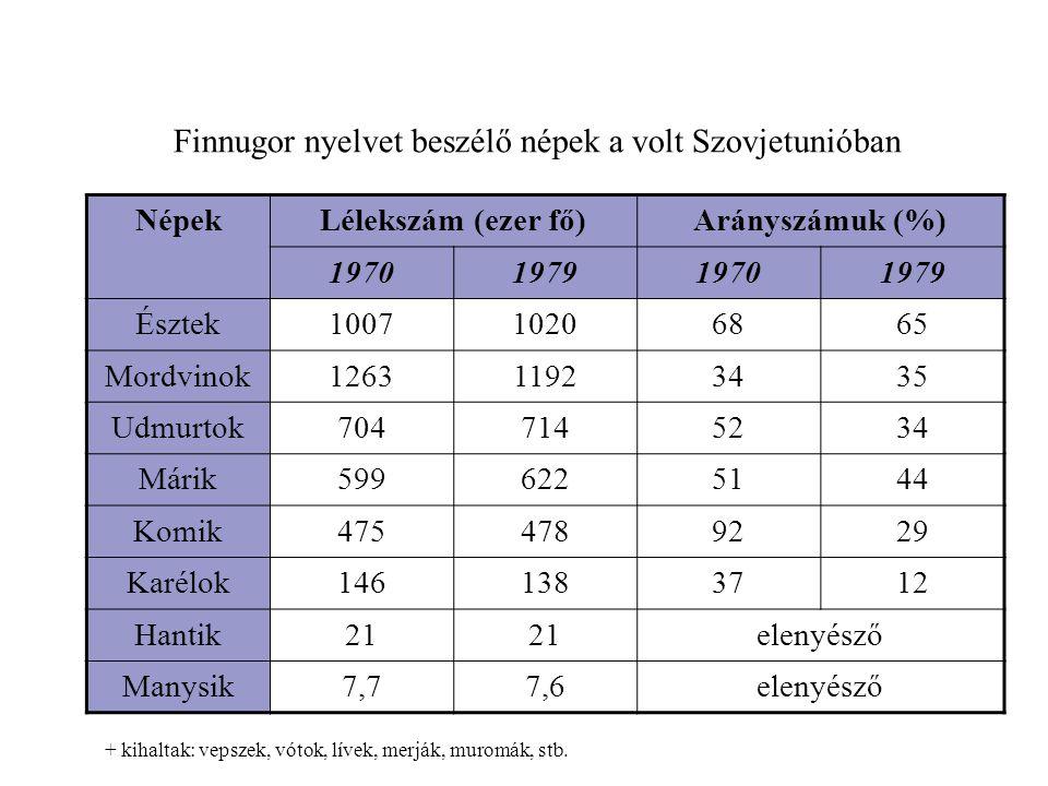 Finnugor nyelvet beszélő népek a volt Szovjetunióban NépekLélekszám (ezer fő)Arányszámuk (%) 1970197919701979 Észtek100710206865 Mordvinok126311923435