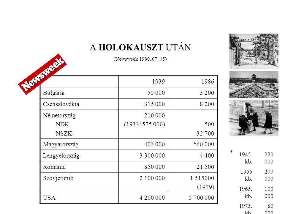 A HOLOKAUSZT UTÁN (Newsweek 1990. 07. 05) 19391986 Bulgária50 0003 200 Csehszlovákia315 0008 200 Németország NDK NSZK 210 000 (1933: 575 000)500 32 70