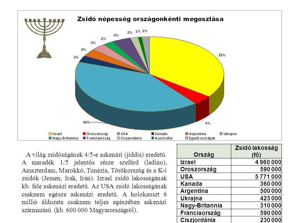 Ország Zsidó lakosság (fő) Izrael4 960 000 Oroszország590 000 USA5 771 000 Kanada360 000 Argentína500 000 Ukrajna423 000 Nagy-Britannia310 000 Francia