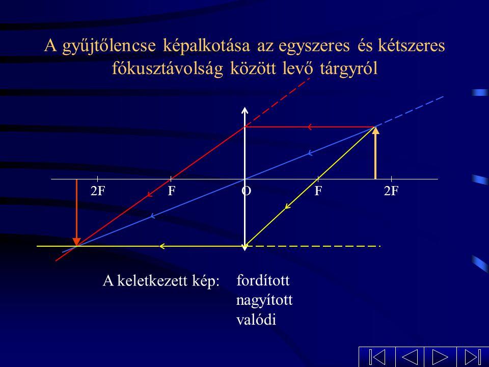 A gyűjtőlencse képalkotása a fókuszpontban elhelyezett tárgyról 2FFF O A megtört sugarak és azok meghosszabbításai sem találkoznak, ezért a fókuszpont