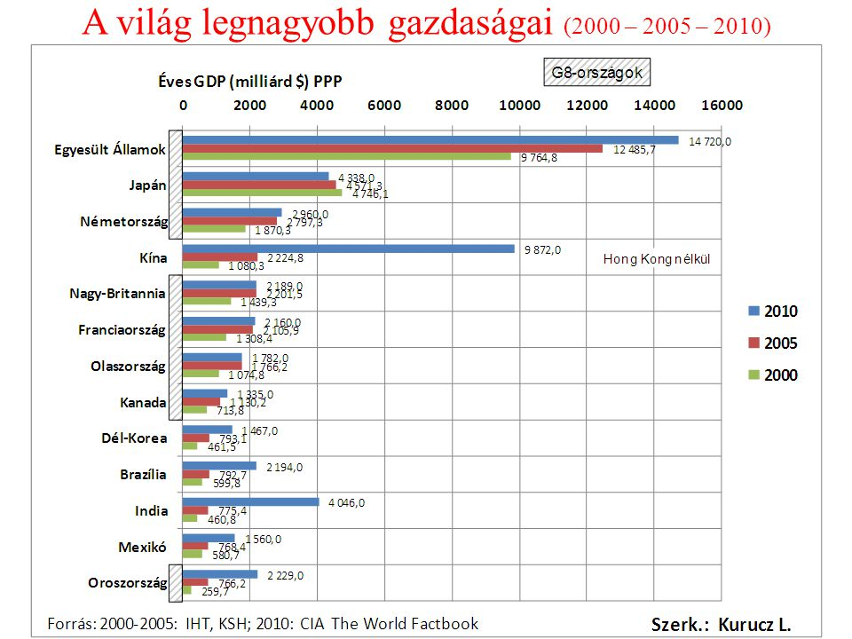 A világ legnagyobb gazdaságai (2000 – 2005 – 2010)