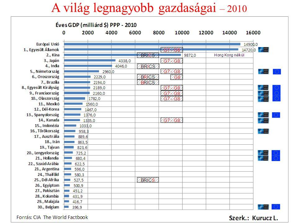 A világ legnagyobb gazdaságai – 2010