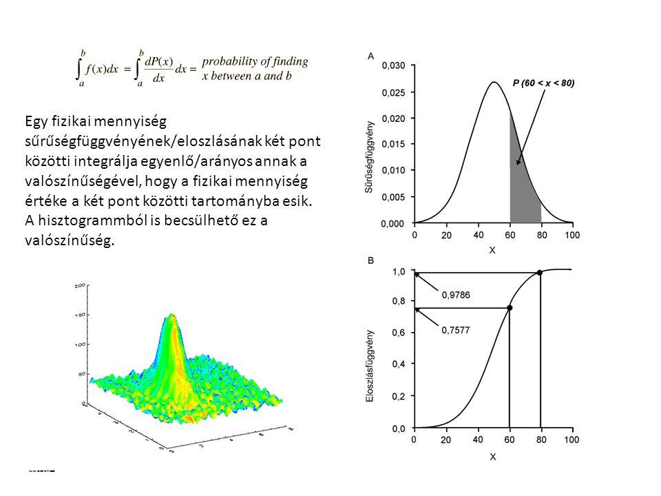Egy fizikai mennyiség sűrűségfüggvényének/eloszlásának két pont közötti integrálja egyenlő/arányos annak a valószínűségével, hogy a fizikai mennyiség