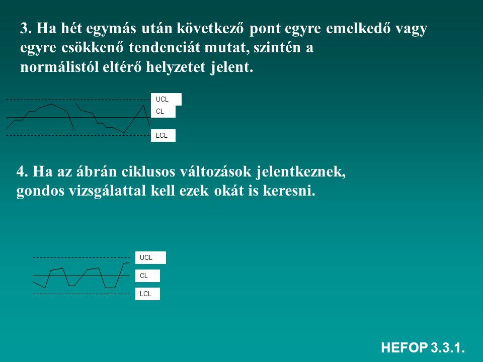 HEFOP 3.3.1. 3. Ha hét egymás után következő pont egyre emelkedő vagy egyre csökkenő tendenciát mutat, szintén a normálistól eltérő helyzetet jelent.