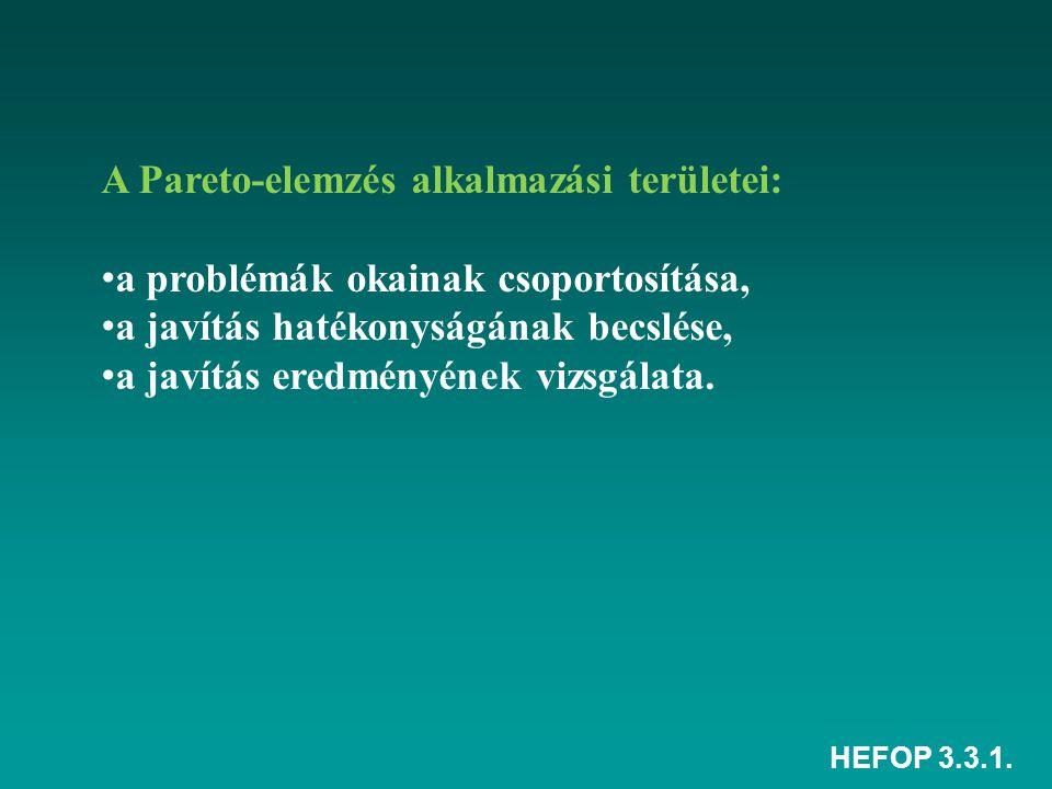 HEFOP 3.3.1. A Pareto-elemzés alkalmazási területei: a problémák okainak csoportosítása, a javítás hatékonyságának becslése, a javítás eredményének vi