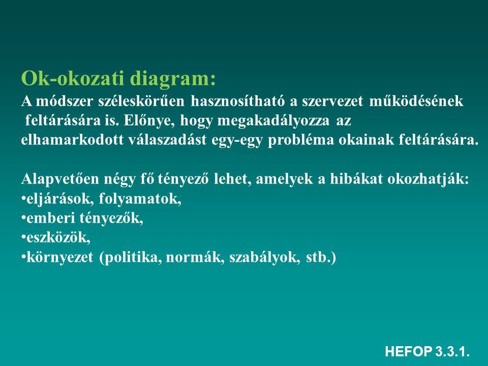 HEFOP 3.3.1. Ok-okozati diagram: A módszer széleskörűen hasznosítható a szervezet működésének feltárására is. Előnye, hogy megakadályozza az elhamarko