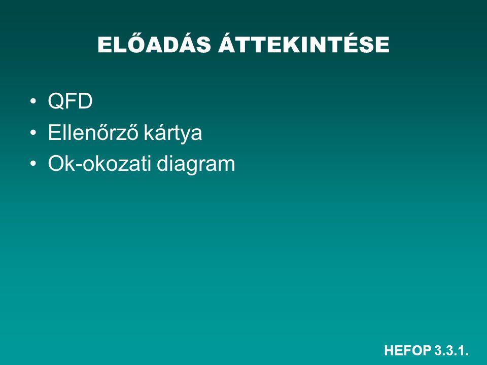 HEFOP 3.3.1. QFD Ellenőrző kártya Ok-okozati diagram ELŐADÁS ÁTTEKINTÉSE