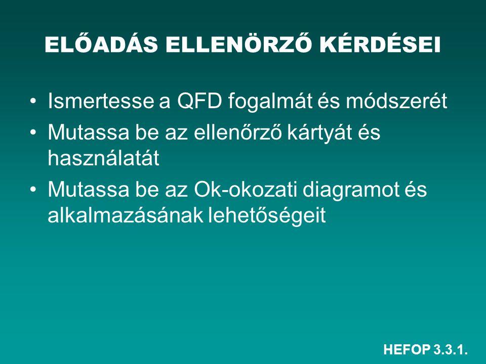 HEFOP 3.3.1. ELŐADÁS ELLENÖRZŐ KÉRDÉSEI Ismertesse a QFD fogalmát és módszerét Mutassa be az ellenőrző kártyát és használatát Mutassa be az Ok-okozati