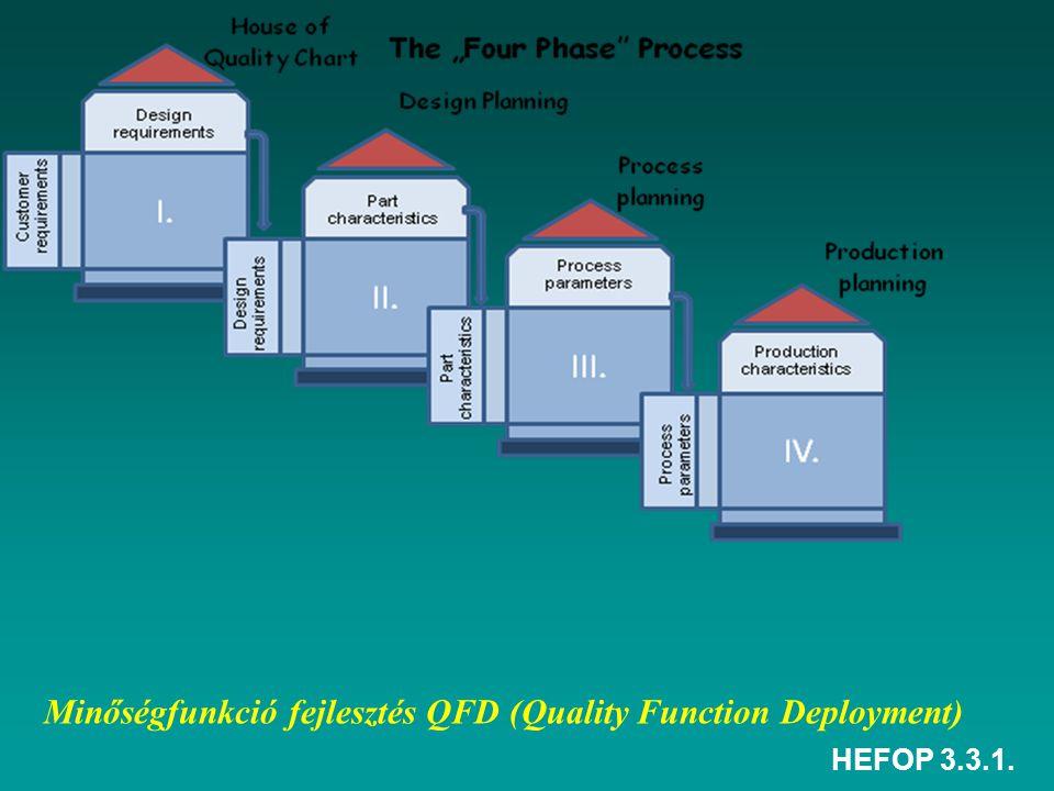 HEFOP 3.3.1. Minőségfunkció fejlesztés QFD (Quality Function Deployment)