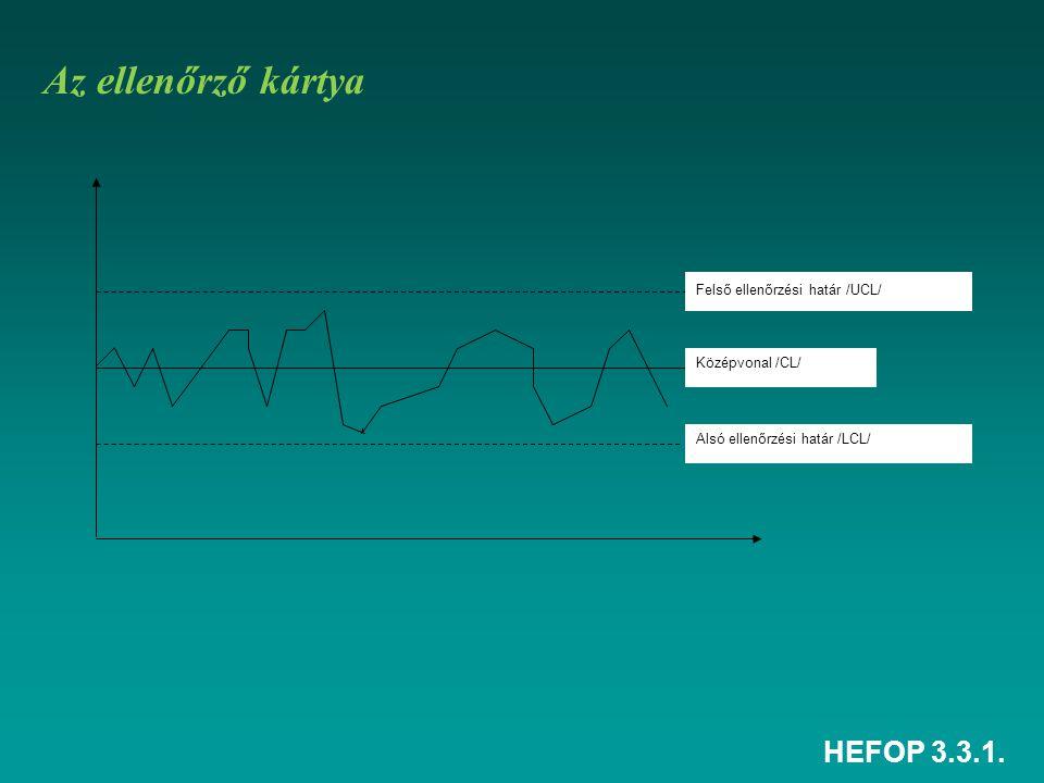 HEFOP 3.3.1. Felső ellenőrzési határ /UCL/ Középvonal /CL/ Alsó ellenőrzési határ /LCL/ Az ellenőrző kártya