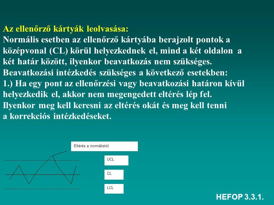 HEFOP 3.3.1. Eltérés a normálistól UCL CL LCL Az ellenőrző kártyák leolvasása: Normális esetben az ellenőrző kártyába berajzolt pontok a középvonal (C