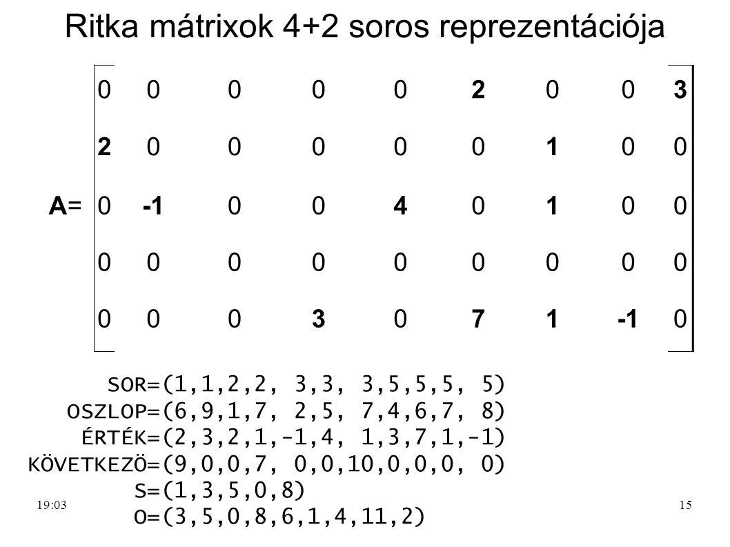 15 Ritka mátrixok 4+2 soros reprezentációja 000002003 200000100 A=A=00040100 000000000 0003071 0 SOR=(1,1,2,2, 3,3, 3,5,5,5, 5) OSZLOP=(6,9,1,7, 2,5,
