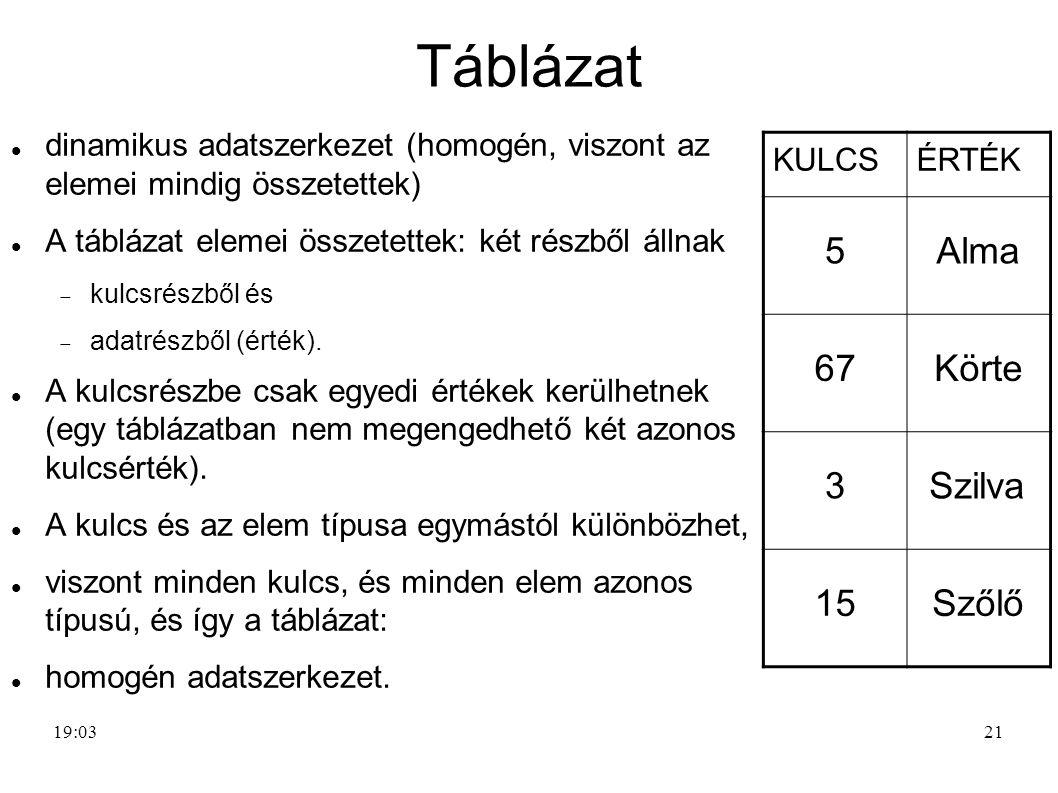 21 Táblázat dinamikus adatszerkezet (homogén, viszont az elemei mindig összetettek) A táblázat elemei összetettek: két részből állnak  kulcsrészből é