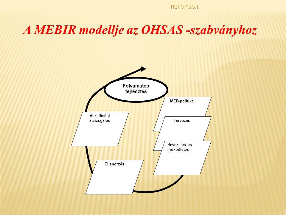 HEFOP 3.3.1. Folyamatos fejlesztés MEB-politika Tervezés Bevezetés és működtetés Ellenőrzés Vezetőségi átvizsgálás A MEBIR modellje az OHSAS -szabvány