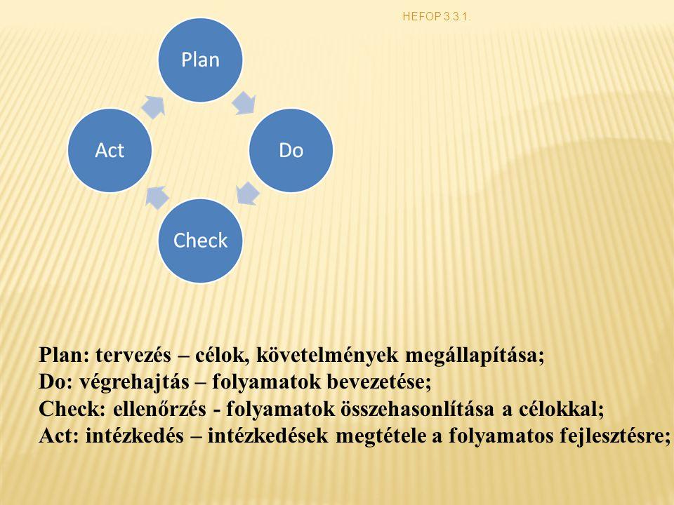 HEFOP 3.3.1. Plan: tervezés – célok, követelmények megállapítása; Do: végrehajtás – folyamatok bevezetése; Check: ellenőrzés - folyamatok összehasonlí