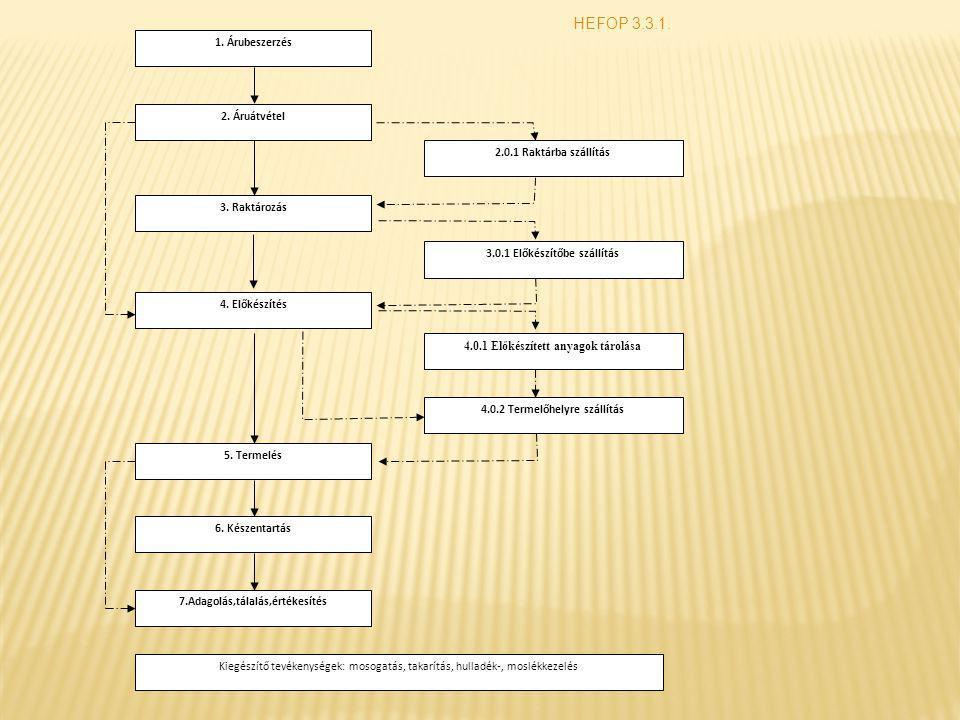 HEFOP 3.3.1. 1. Árubeszerzés 2.0.1 Raktárba szállítás 2. Áruátvétel 5. Termelés 3. Raktározás 3.0.1 Előkészítőbe szállítás 4.0.2 Termelőhelyre szállít