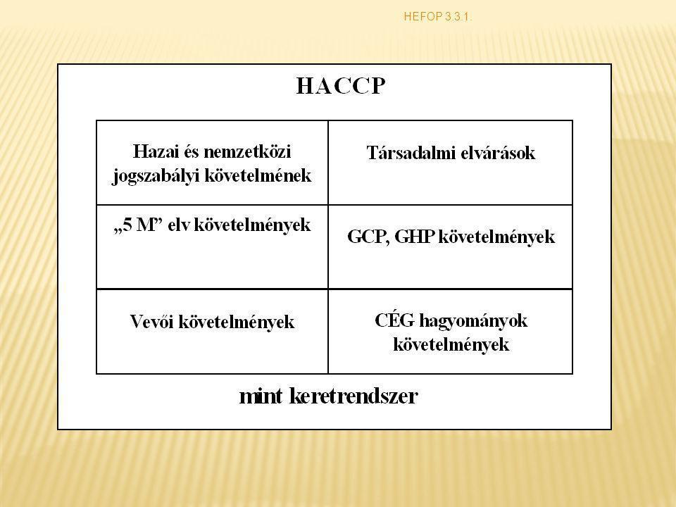 A HACCP alkalmazásának előnyei A HACCP az utólagos ellenőrzés helyett a hibák megelőzését segíti elő.
