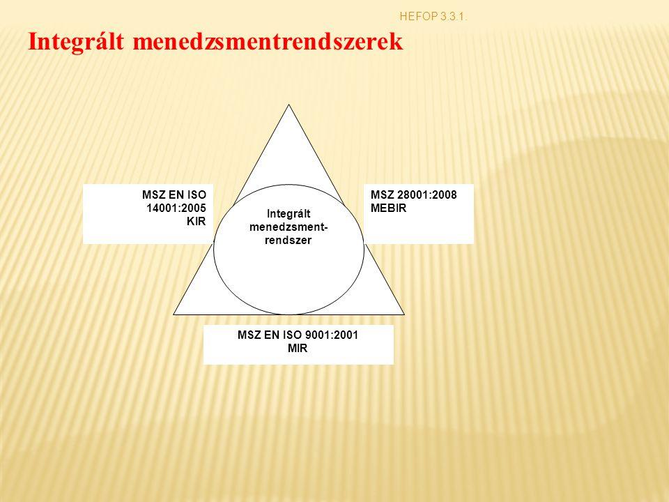 HEFOP 3.3.1. Integrált menedzsmentrendszerek Integrált menedzsment- rendszer MSZ EN ISO 9001:2001 MIR MSZ 28001:2008 MEBIR MSZ EN ISO 14001:2005 KIR