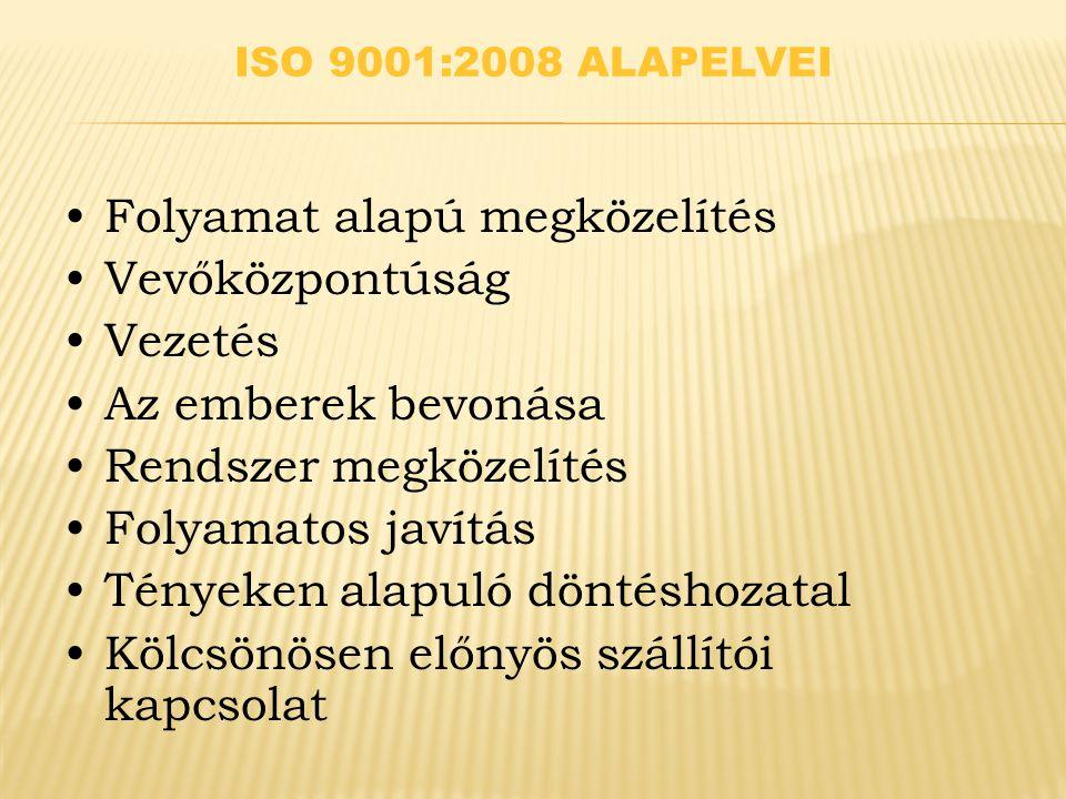 ISO 9001:2008 ALAPELVEI Folyamat alapú megközelítés Vevőközpontúság Vezetés Az emberek bevonása Rendszer megközelítés Folyamatos javítás Tényeken alapuló döntéshozatal Kölcsönösen előnyös szállítói kapcsolat