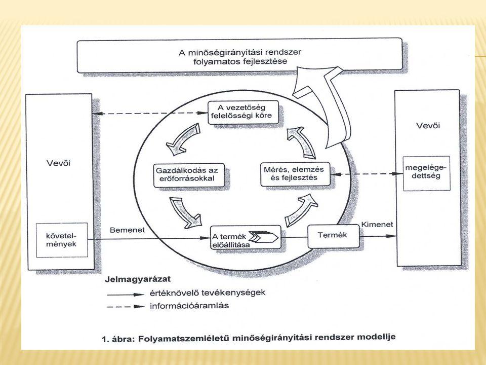 Minőségirányítási kézikönyv A szervezetnek minőségirányítási kézikönyvet kell készítenie és fenntartania, amely tartalmazza a rendszer alkalmazási területét, indokolja a kizárásokat, meghivatkozza a dokumentált eljárásokat és leírja a folyamatok közötti kölcsönhatásokat.