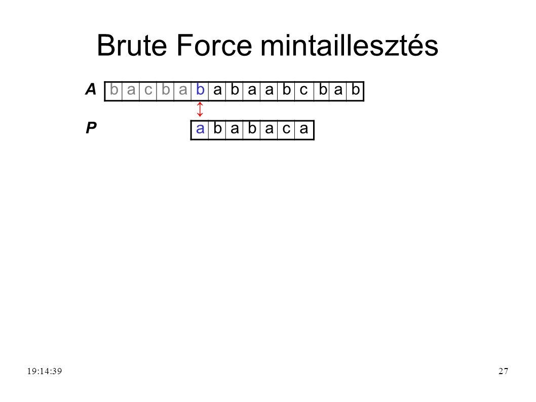 27 A bacbababaabcbab ↕ P ababaca Brute Force mintaillesztés 19:16:20