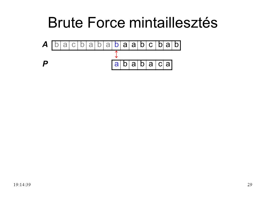 29 A bacbababaabcbab ↕ P ababaca Brute Force mintaillesztés 19:16:20