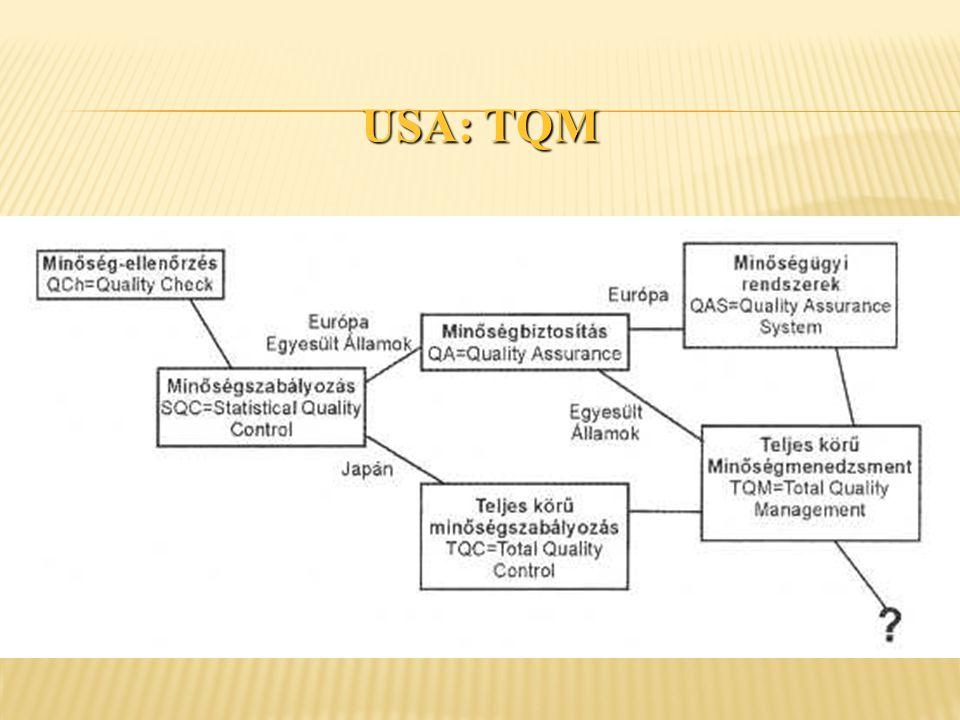 USA: TQM