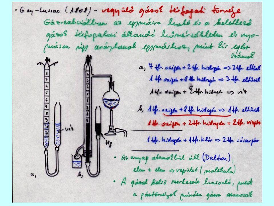 Avogadro tétele (1811) Azonos állapotú, egyenlő térfogatú gázokban a molekulák száma egyenlő A legtöbb gáz molekulája kétatomos Az avogadro-szám meghatározásának módszerei: Radioaktivitás Elektrokémia Spektroszkópia Kristályszerkezet Oldatok felületi feszültsége Brown-mozgás ………