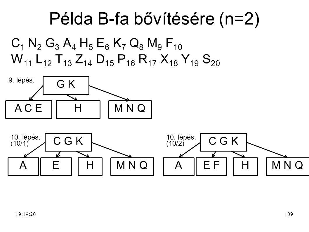 109 Példa B-fa bővítésére (n=2) 19:21:39 C 1 N 2 G 3 A 4 H 5 E 6 K 7 Q 8 M 9 F 10 W 11 L 12 T 13 Z 14 D 15 P 16 R 17 X 18 Y 19 S 20 9.