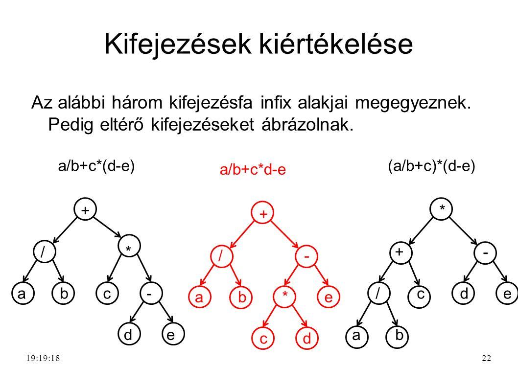 22 Kifejezések kiértékelése Az alábbi három kifejezésfa infix alakjai megegyeznek.