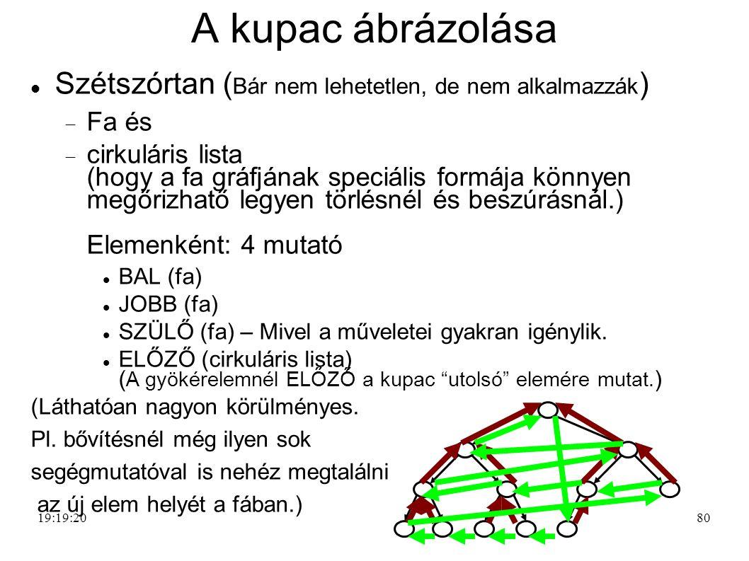 A kupac ábrázolása Szétszórtan ( Bár nem lehetetlen, de nem alkalmazzák )  Fa és  cirkuláris lista (hogy a fa gráfjának speciális formája könnyen megőrizhatő legyen törlésnél és beszúrásnál.) Elemenként: 4 mutató BAL (fa) JOBB (fa) SZÜLŐ (fa) – Mivel a műveletei gyakran igénylik.