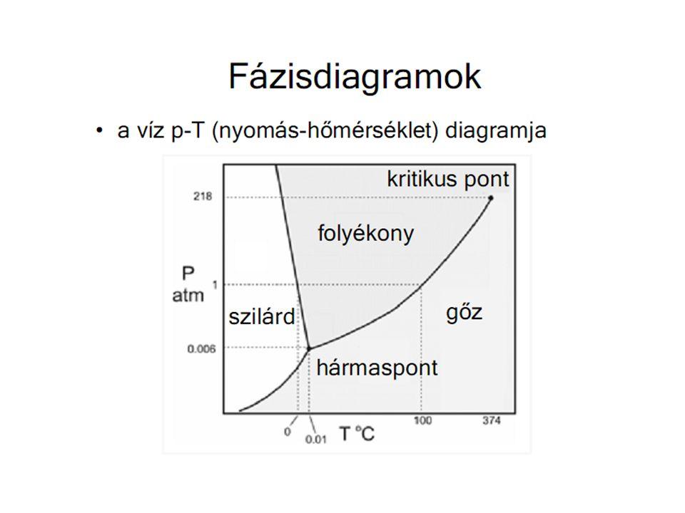 Polikristály - egykristály Kristálytextúra meghatározója: gócképződés és növekedés aránya Homogén magképződés lassú, a növekedés gyorsabb  kevés nagy szemcse, egykristály Heterogén magképződés: idegen anyag: magkezdemény,  csökkentő  finomszemcsés Túlhűtés: szemcse hidegebb olvadékba nő, előreszalad  hőfelszabadulás  lelassul  dendrites szerkezet Dendrit szerkezetek