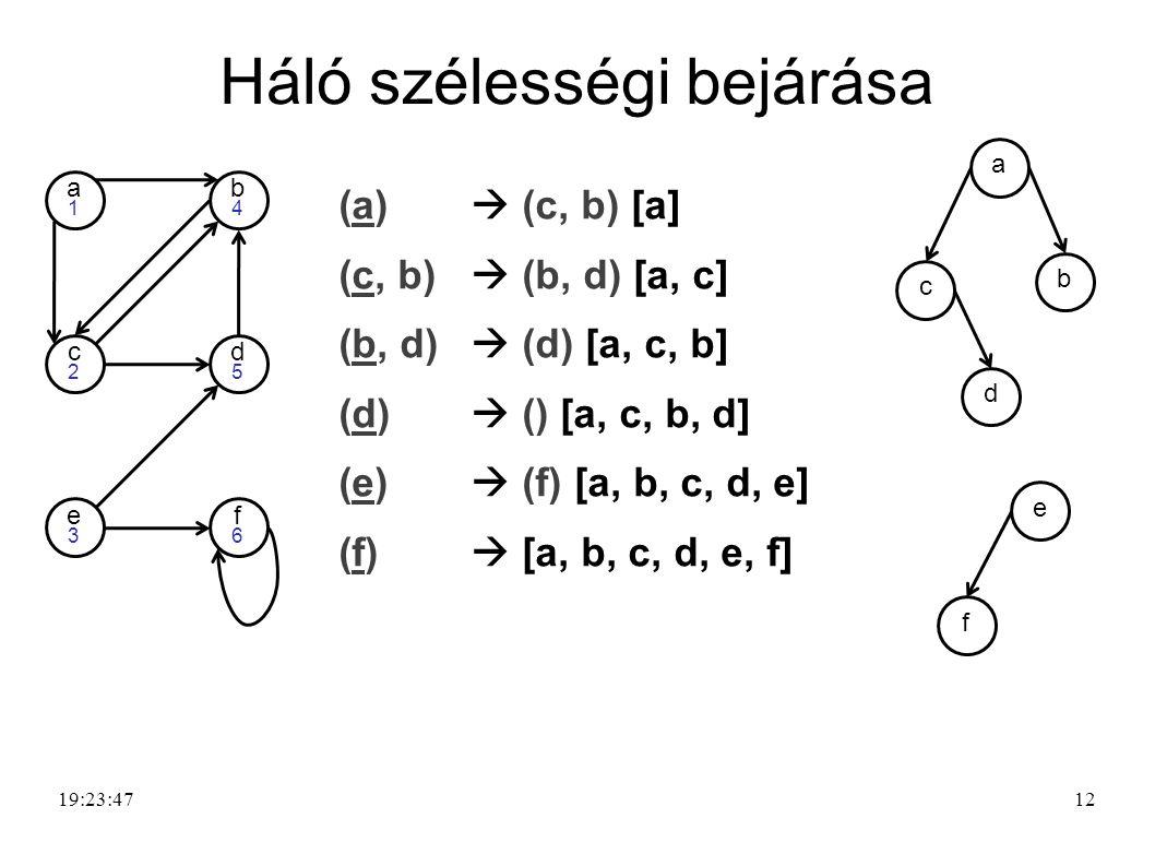 12 Háló szélességi bejárása 19:25:21 d5d5 e3e3 f6f6 a1a1 b4b4 c2c2 (a)  (c, b) [a] (c, b)  (b, d) [a, c] (b, d)  (d) [a, c, b] (d)  () [a, c, b, d