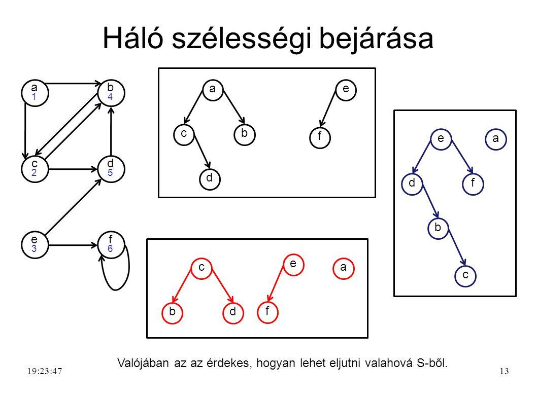 14 Háló szélességi bejárása 19:25:21 d5d5 e3e3 f6f6 a1a1 b4b4 c2c2 ca bd f e e b df a c a d cb f e Valójában az az érdekes, hogyan lehet eljutni valahová S-ből.