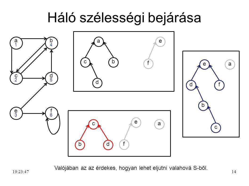 14 Háló szélességi bejárása 19:25:21 d5d5 e3e3 f6f6 a1a1 b4b4 c2c2 ca bd f e e b df a c a d cb f e Valójában az az érdekes, hogyan lehet eljutni valah