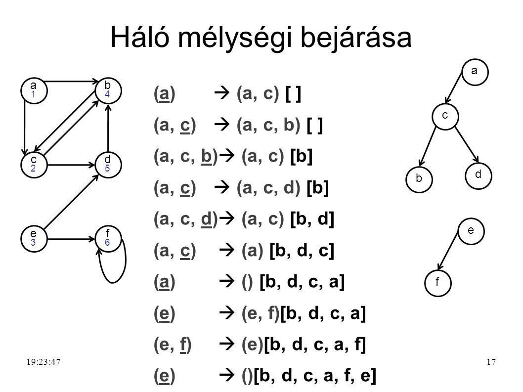 18 Háló mélységi bejárása (a)  (c)  [ ] (a, c)  (a, c, e) [ ] (a, c, e)  (a, c, e, d) [ ] (a, c, e, d)  (a, c, e, d, b) [ ] (a, c, e, d, b)  (a, c, e, d) [b] (a, c, e, d)  (a, c, e) [b, d] (a, c, e)  (a, c, e, f) [b, d] (a, c, e, f)  (a, c, e) [b, d, f] (a, c, e)  (a, c) [b, d, f, e] (a, c)  (a) [b, d, f, e, c] (a)  () [b, d, f, e, c, a] 19:25:21 d5d5 e3e3 f6f6 a1a1 b4b4 c2c2 a d c b f e