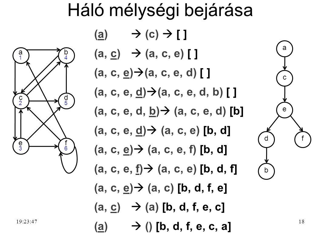 18 Háló mélységi bejárása (a)  (c)  [ ] (a, c)  (a, c, e) [ ] (a, c, e)  (a, c, e, d) [ ] (a, c, e, d)  (a, c, e, d, b) [ ] (a, c, e, d, b)  (a,