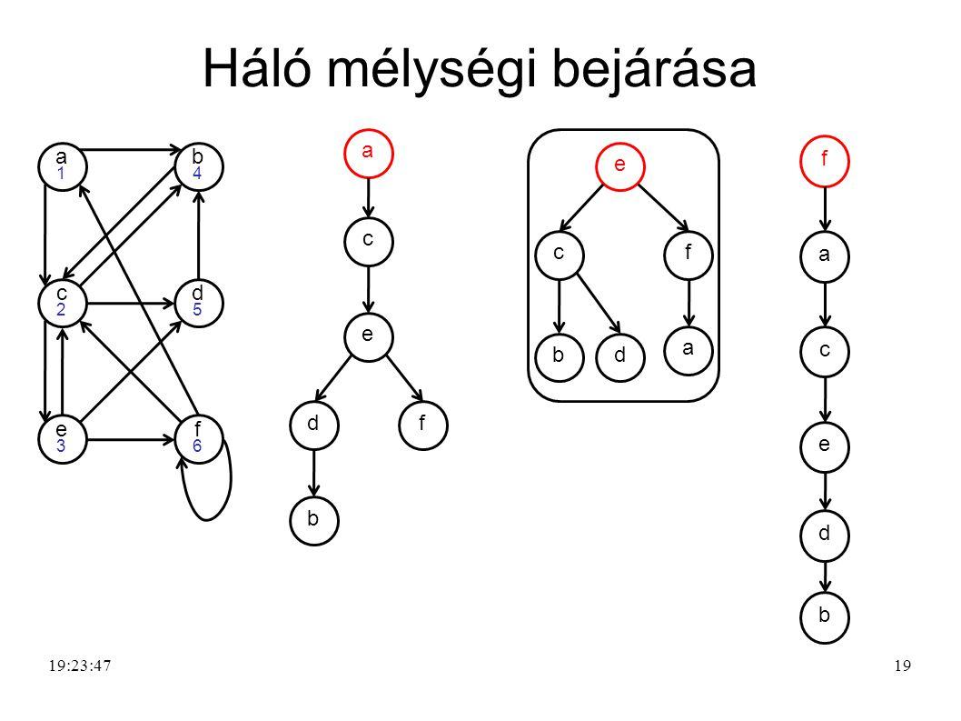 Mélységi bejárás (egy) algoritmusa procedure MB (G,s) 1.for i  1 to méret(G) do 2.
